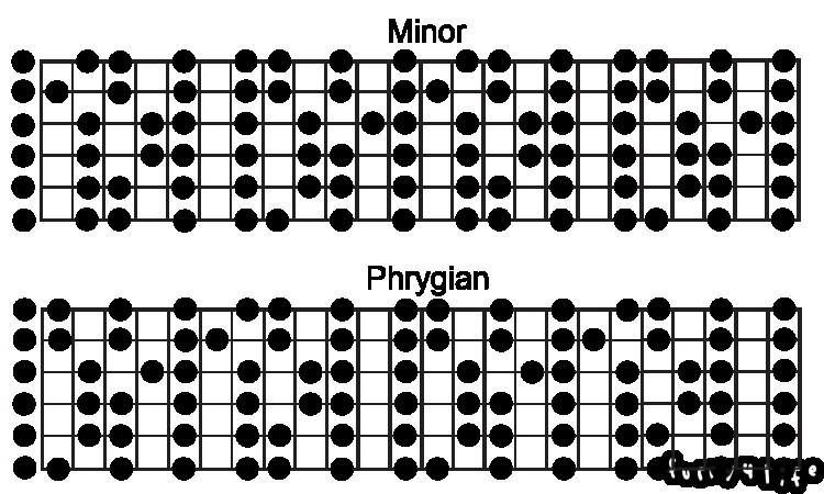 Minor and Phrygian Scale maps for guitar